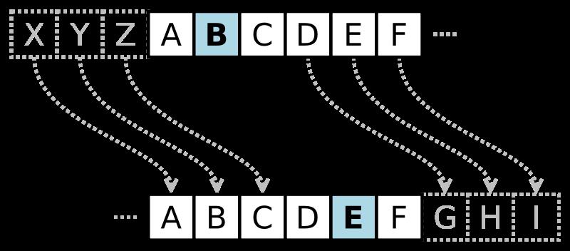 Il cifrario di Cesare in PHP