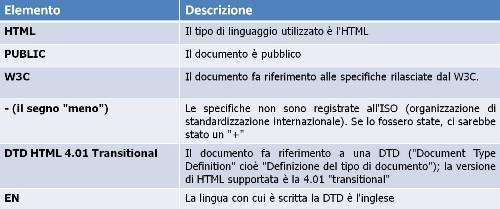 Informazioni Doctype