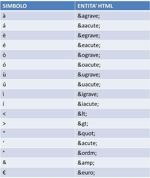 Le entità HTML